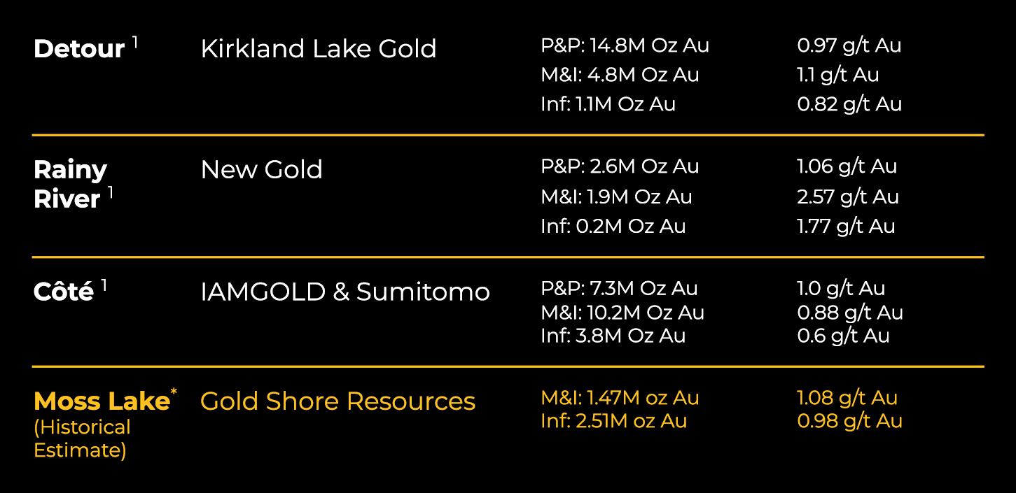 Chart of Regional Comparison - Detour, Rainy River, Cote, and Goldshore's Moss Lake